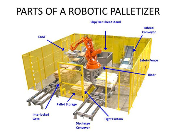 Choosing Between Conventional Palletizer And Robotic Palletizing
