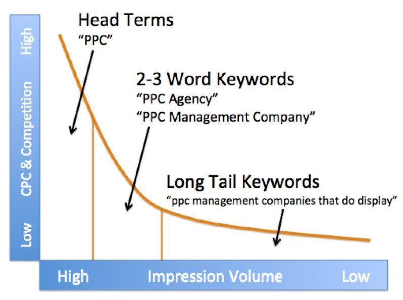 Doing Keyword Research for Blog Posts