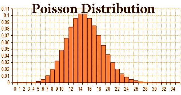 What is Poisson Distribution in Business- Zoefact